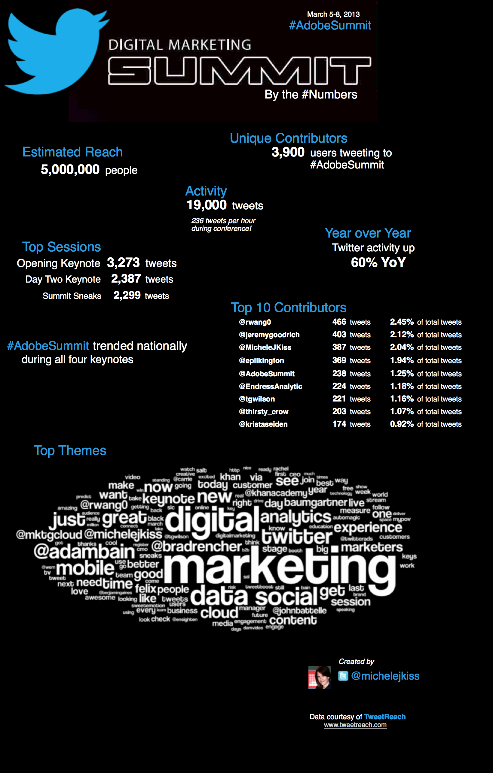AdobeSummit Twitter by the Numbers